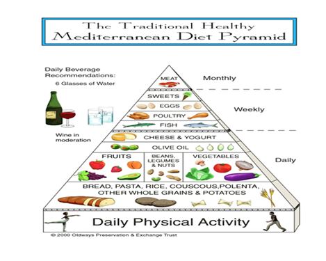 piramide_dieta_mediterranea