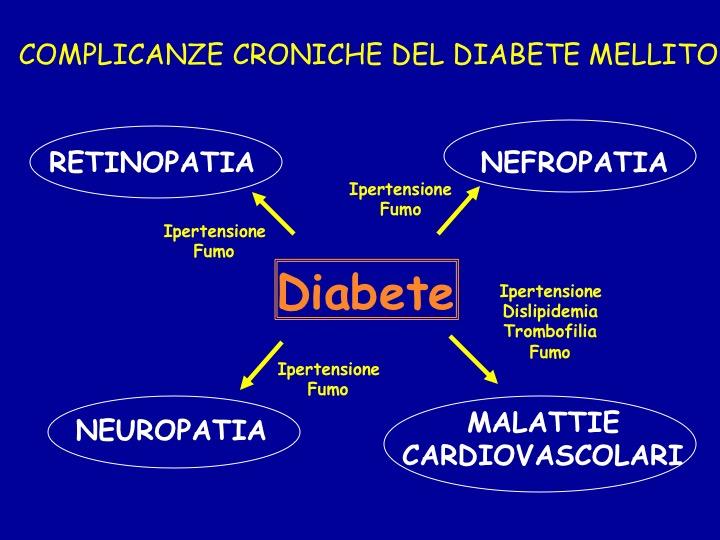 complicanzae croniche del diabete mellito